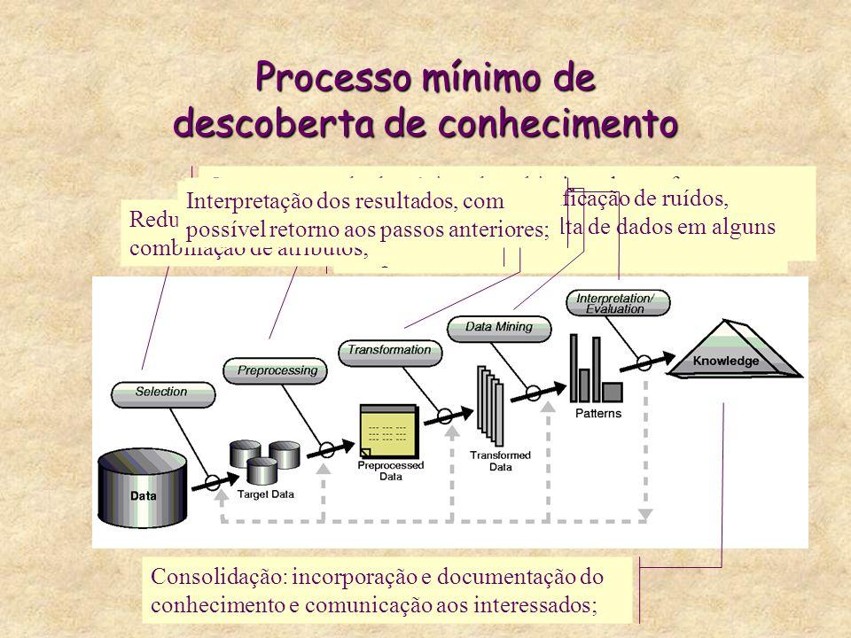Processo mínimo de descoberta de conhecimento