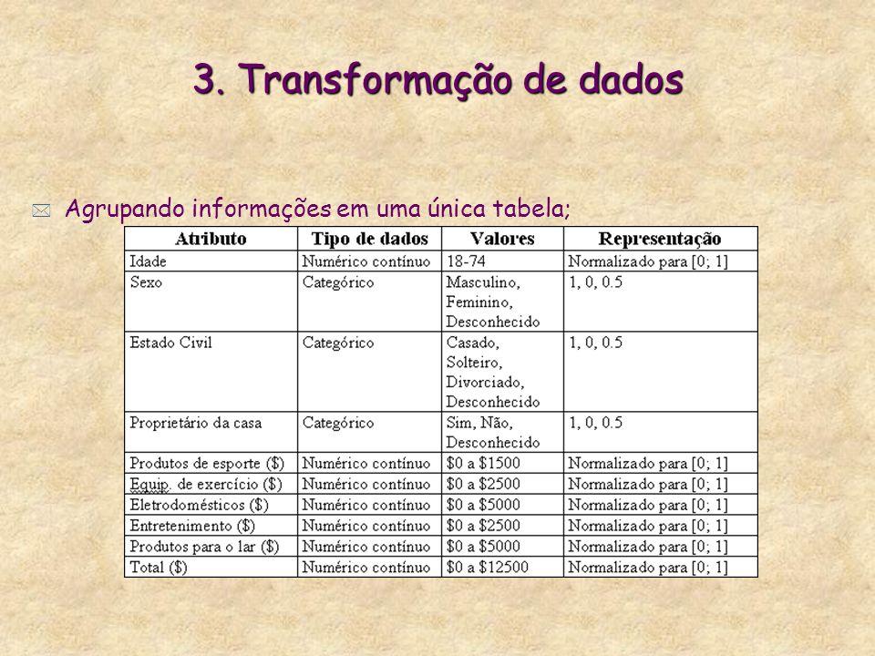 3. Transformação de dados