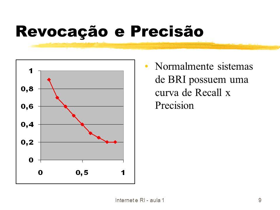 Revocação e Precisão Normalmente sistemas de BRI possuem uma curva de Recall x Precision.