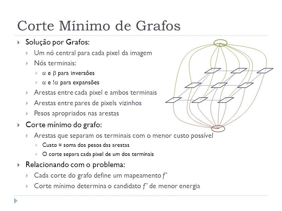 Corte Mínimo de Grafos Solução por Grafos: Corte mínimo do grafo: