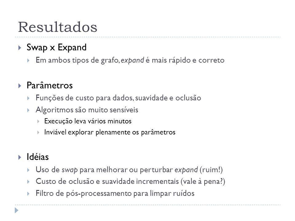 Resultados Swap x Expand Parâmetros Idéias