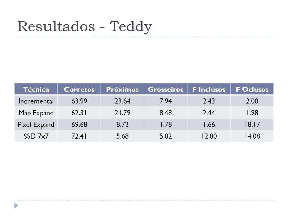 Resultados - Teddy Técnica Corretos Próximos Grosseiros F Inclusos