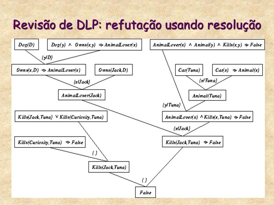 Revisão de DLP: refutação usando resolução