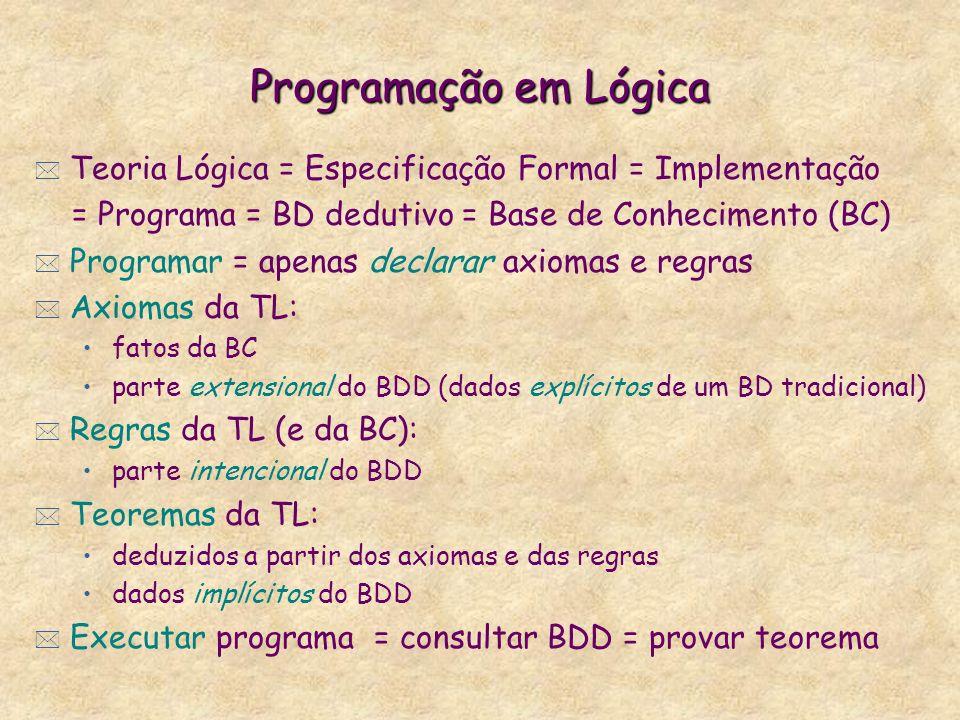 Programação em Lógica Teoria Lógica = Especificação Formal = Implementação. = Programa = BD dedutivo = Base de Conhecimento (BC)