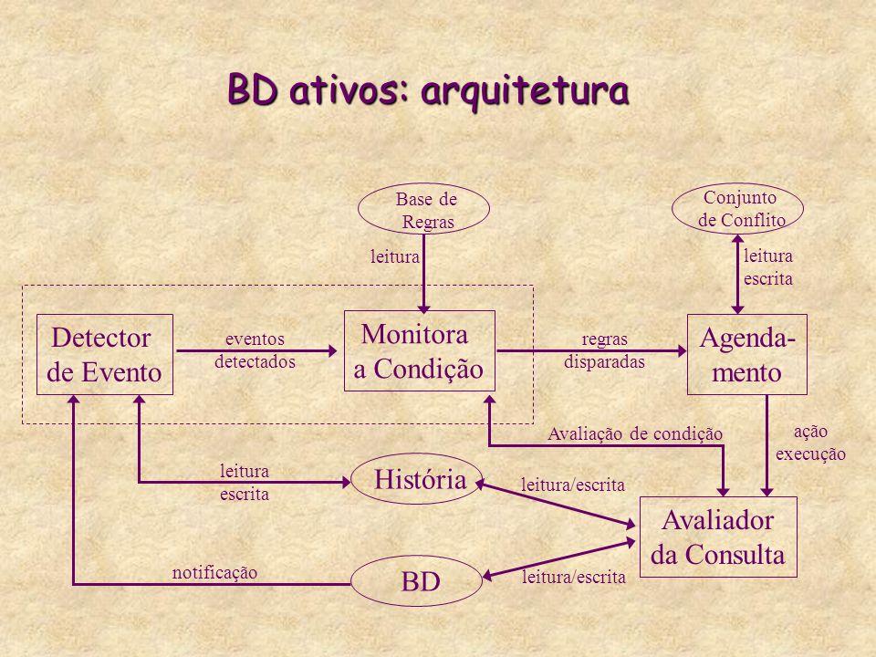 BD ativos: arquitetura