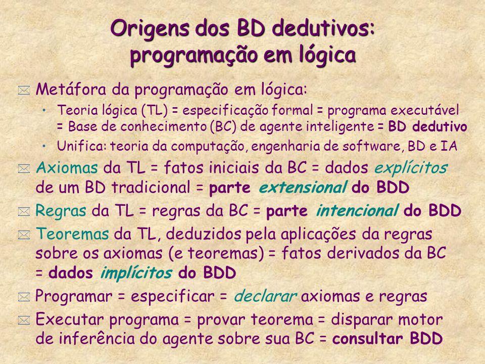 Origens dos BD dedutivos: programação em lógica