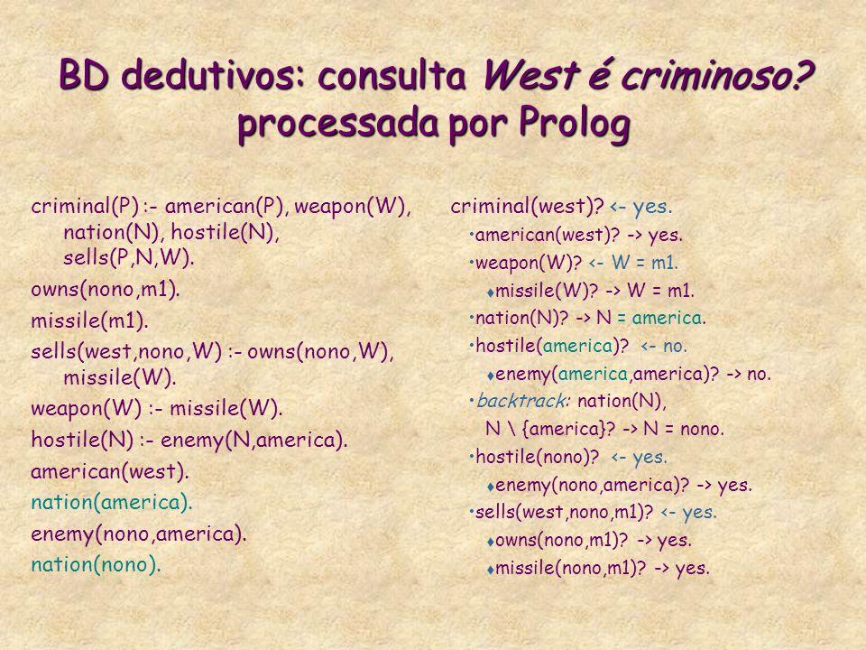 BD dedutivos: consulta West é criminoso processada por Prolog