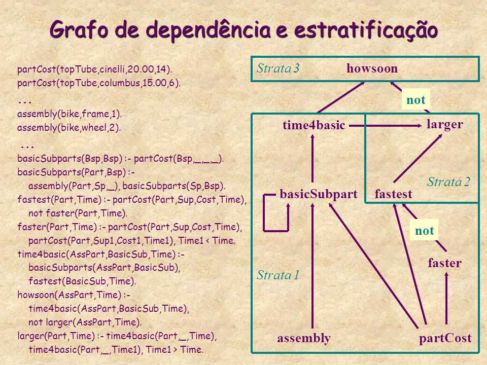 Grafo de dependência e estratificação
