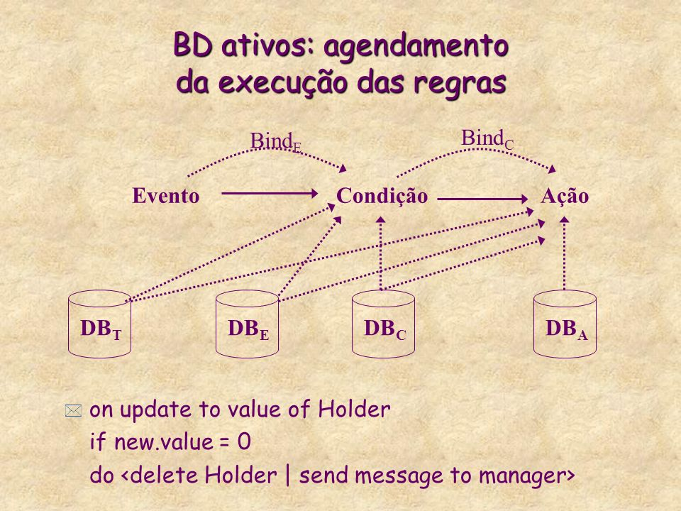BD ativos: agendamento da execução das regras