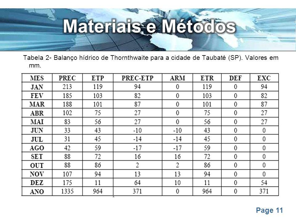 Materiais e Métodos Tabela 2- Balanço hídrico de Thornthwaite para a cidade de Taubaté (SP).