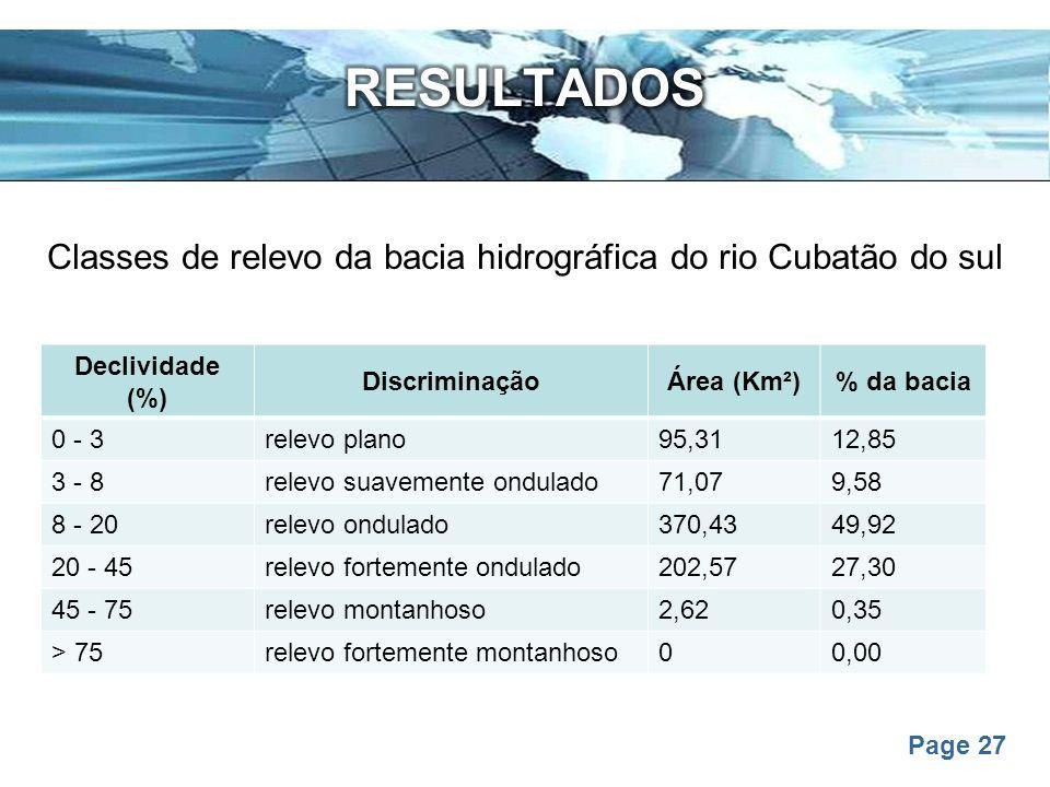 Classes de relevo da bacia hidrográfica do rio Cubatão do sul