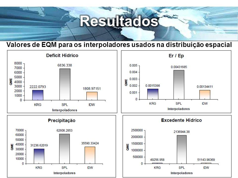Valores de EQM para os interpoladores usados na distribuição espacial