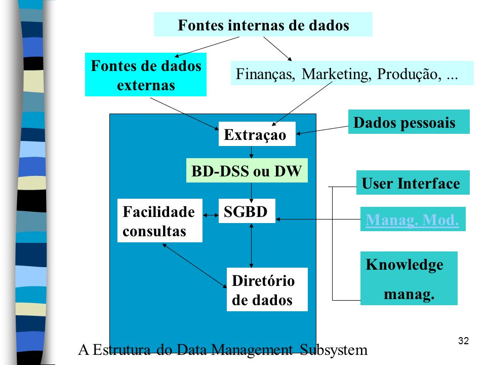 Fontes internas de dados Fontes de dados externas
