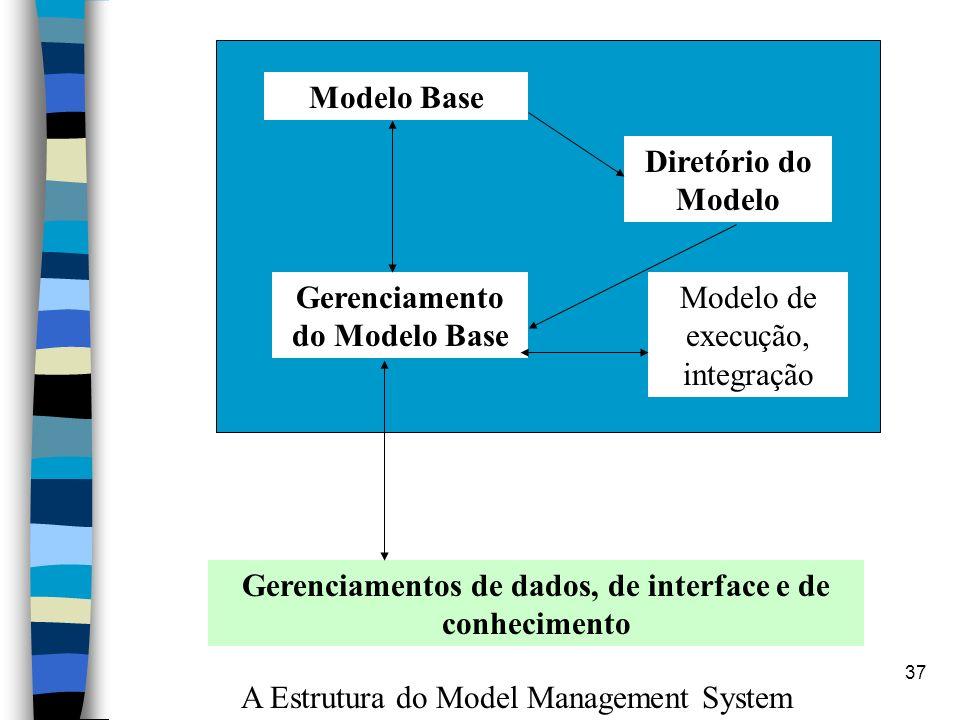 Gerenciamento do Modelo Base Modelo de execução, integração