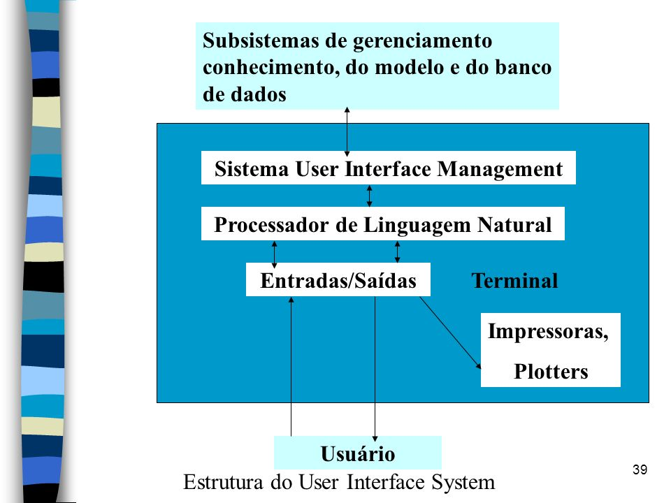Sistema User Interface Management Processador de Linguagem Natural