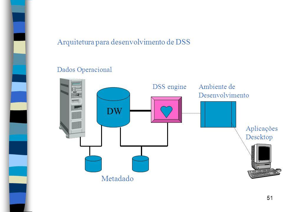 Arquitetura para desenvolvimento de DSS Dados Operacional. DSS engine