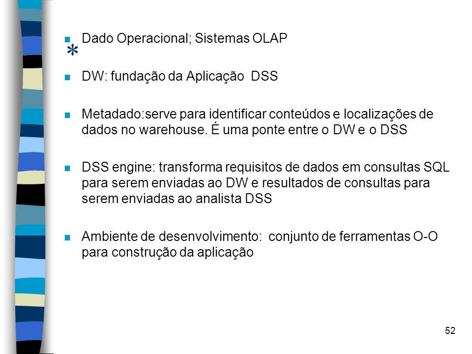 * Dado Operacional; Sistemas OLAP DW: fundação da Aplicação DSS