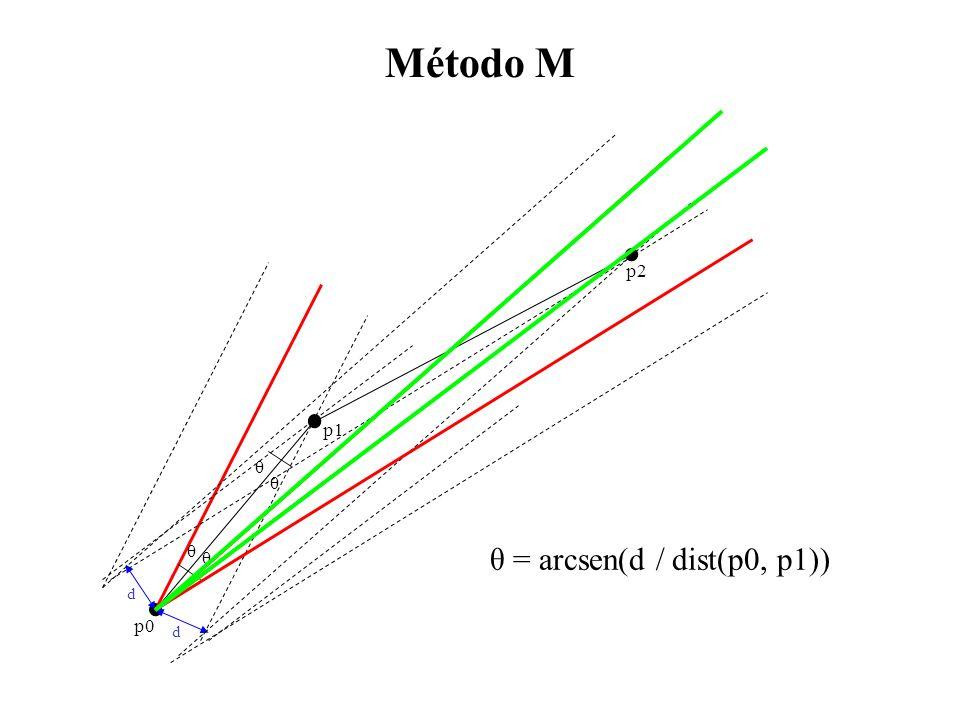 Método M p2 d θ p0 p1 θ = arcsen(d / dist(p0, p1))