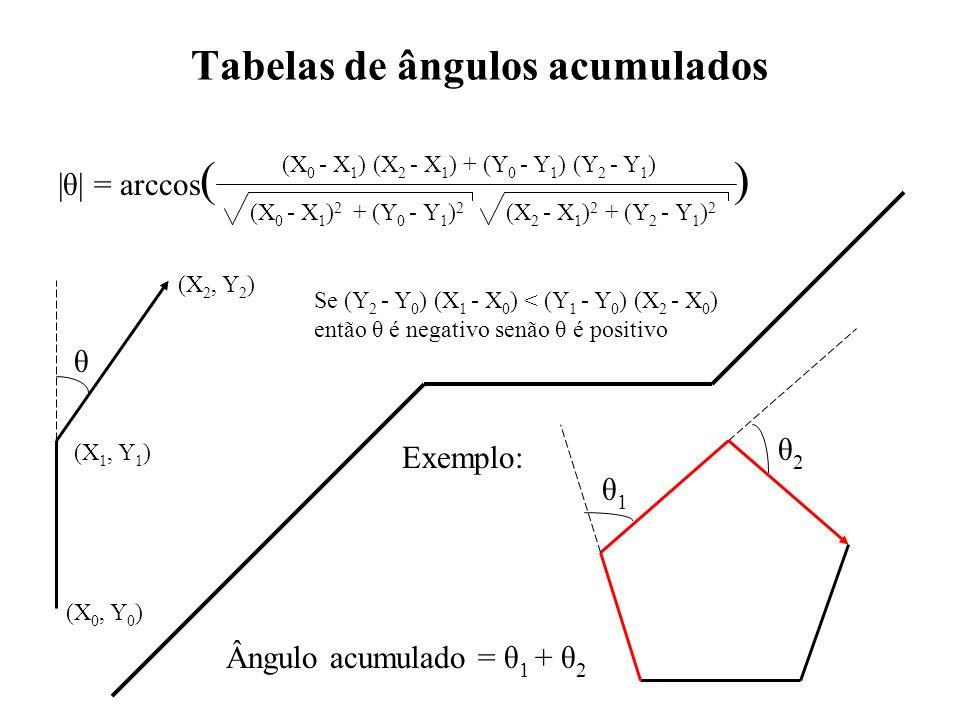 Tabelas de ângulos acumulados