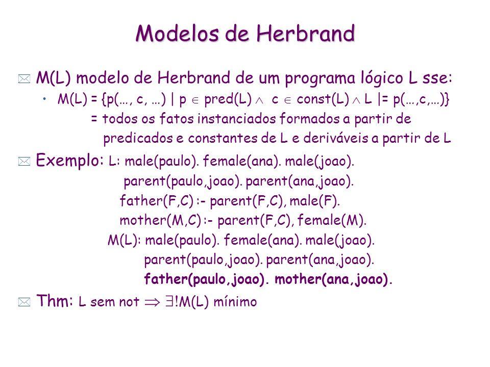 Modelos de Herbrand M(L) modelo de Herbrand de um programa lógico L sse: M(L) = {p(…, c, …) | p  pred(L)  c  const(L)  L |= p(…,c,…)}