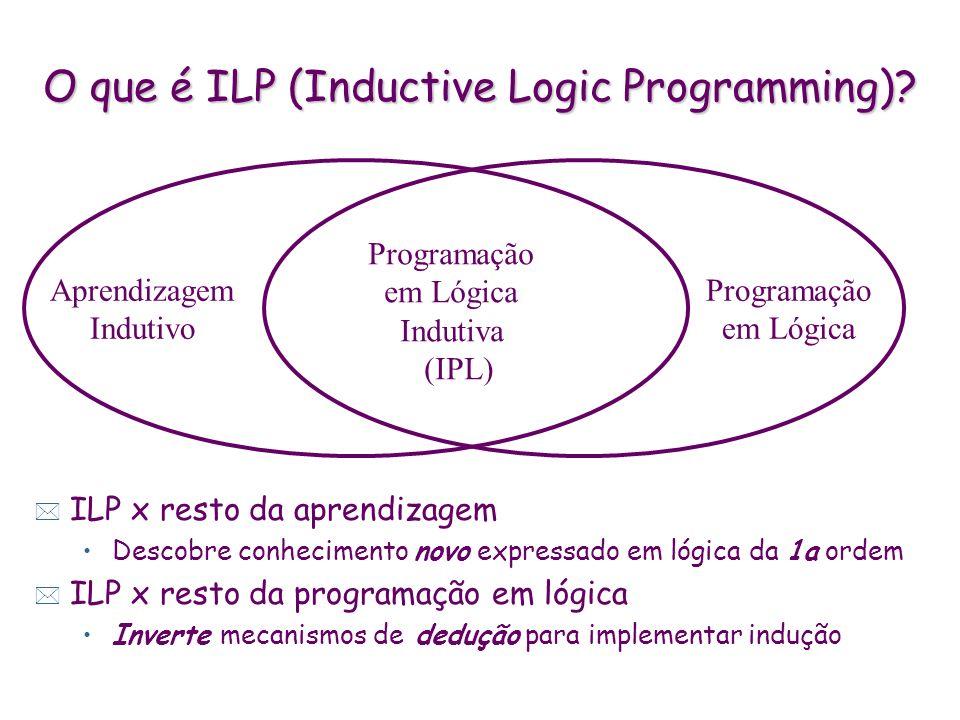 O que é ILP (Inductive Logic Programming)