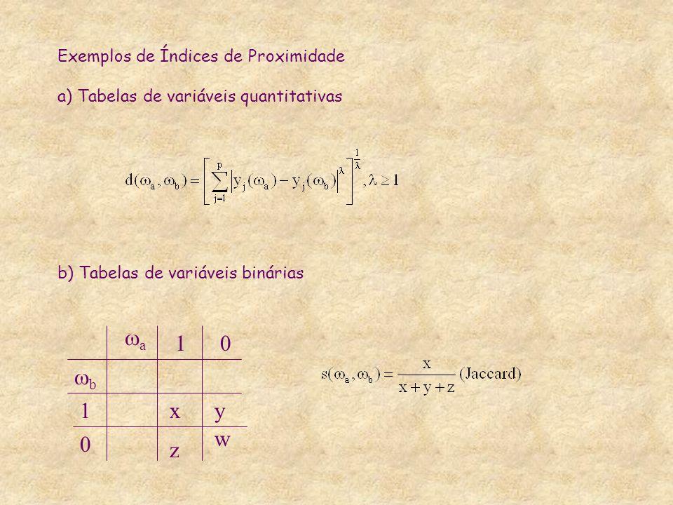a 1 b x y z w Exemplos de Índices de Proximidade