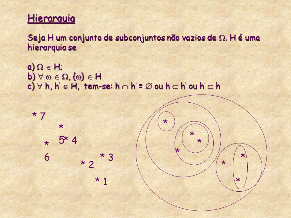 Hierarquia Seja H um conjunto de subconjuntos não vazios de 