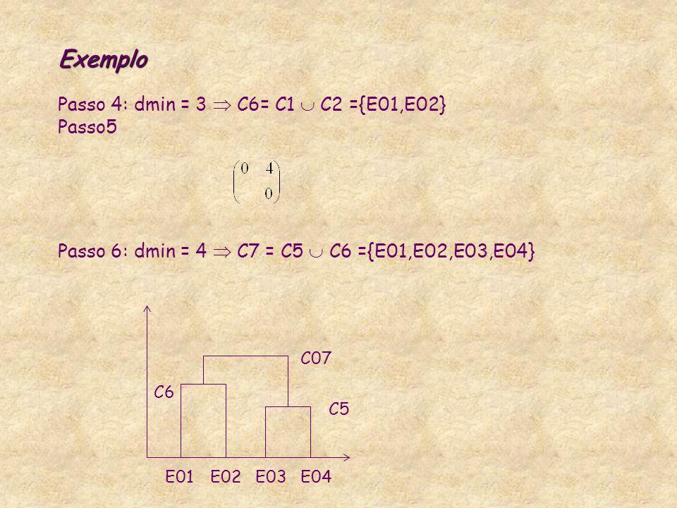 Exemplo Passo 4: dmin = 3  C6= C1  C2 ={E01,E02} Passo5 Passo 6: dmin = 4  C7 = C5  C6 ={E01,E02,E03,E04}