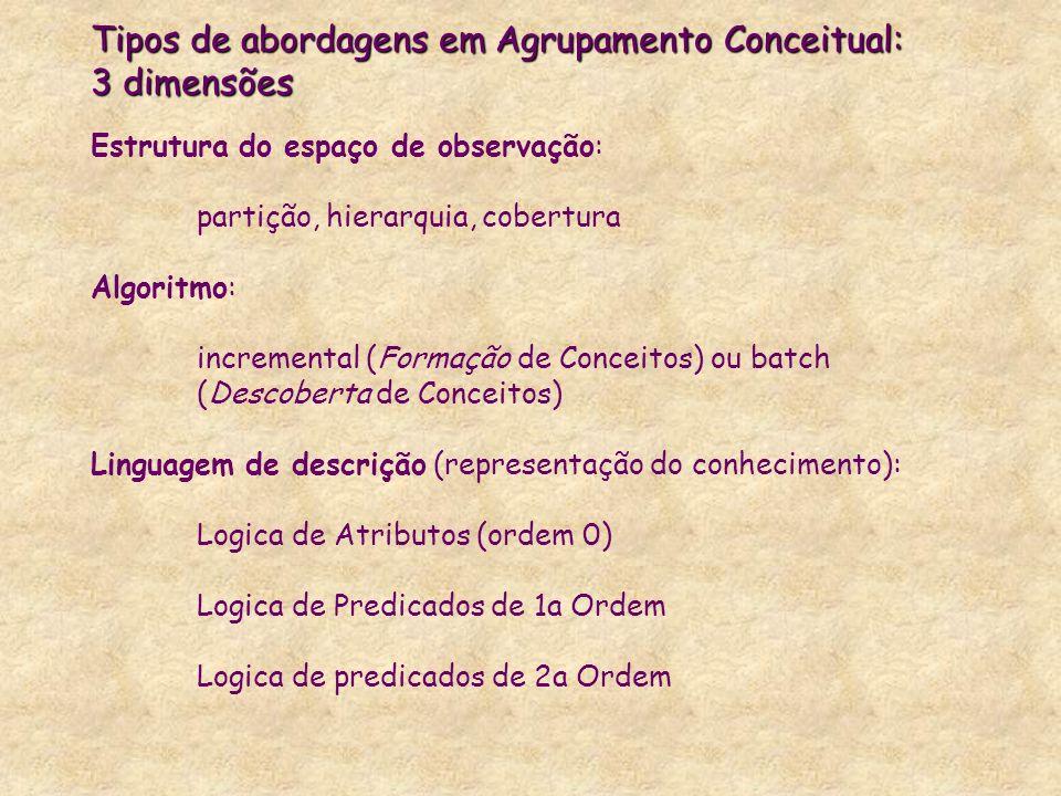 Tipos de abordagens em Agrupamento Conceitual: 3 dimensões Estrutura do espaço de observação: partição, hierarquia, cobertura Algoritmo: incremental (Formação de Conceitos) ou batch (Descoberta de Conceitos) Linguagem de descrição (representação do conhecimento): Logica de Atributos (ordem 0) Logica de Predicados de 1a Ordem Logica de predicados de 2a Ordem