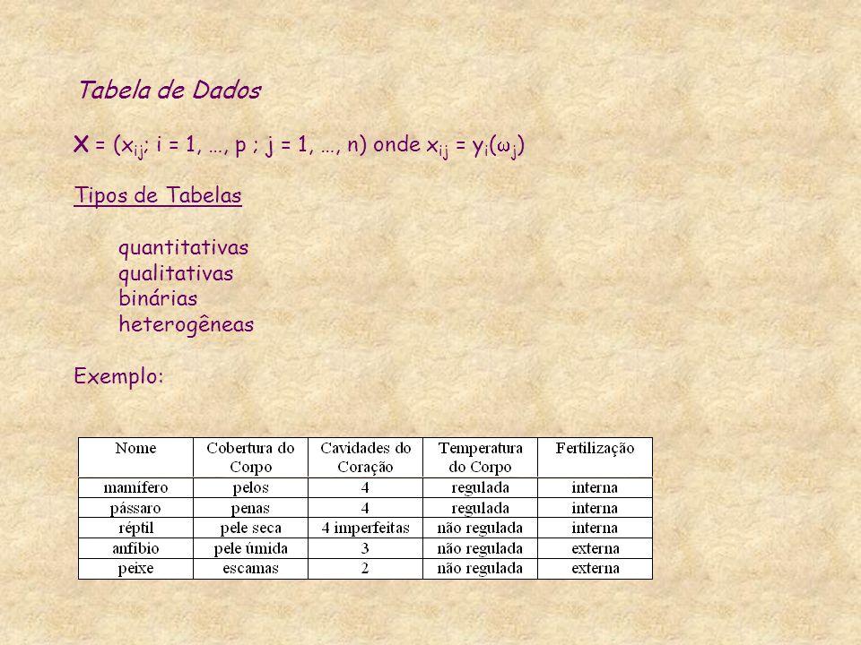 Tabela de Dados X = (xij; i = 1, …, p ; j = 1, …, n) onde xij = yi(j)
