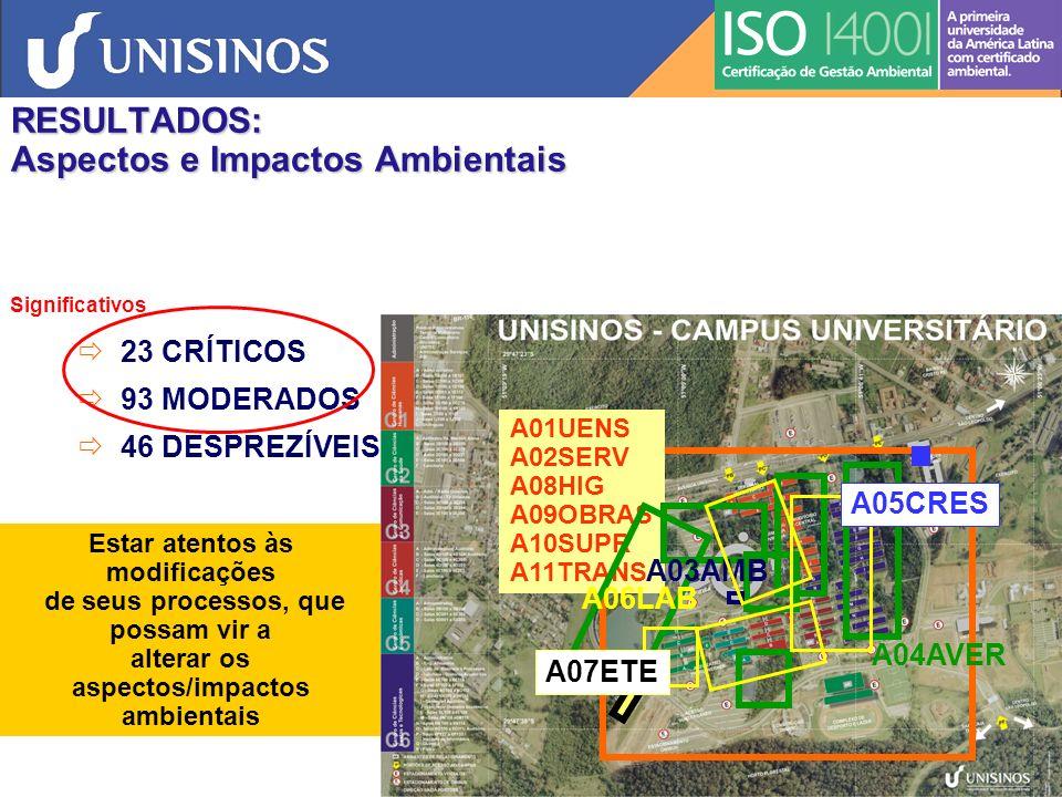 RESULTADOS: Aspectos e Impactos Ambientais