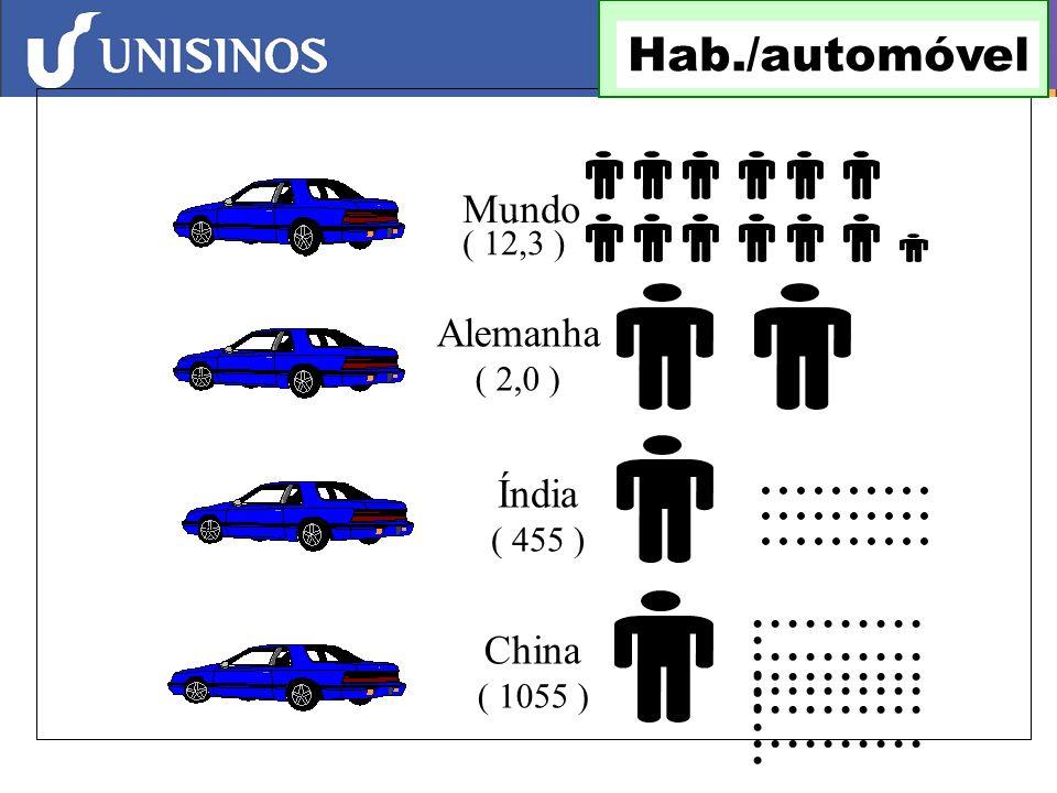 .......... ........... Hab./automóvel Mundo Alemanha Índia China