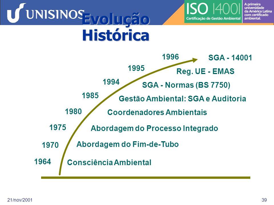 Evolução Histórica 1996. 1995. 1994. 1985. 1980. 1975. 1970. 1964. Abordagem do Fim-de-Tubo.