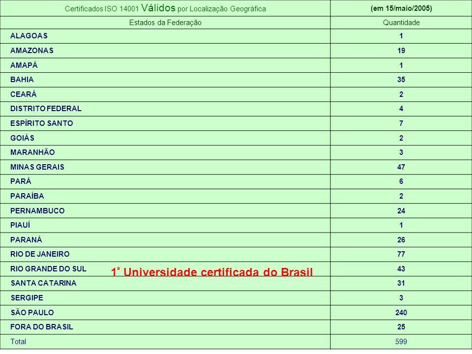 Certificados ISO 14001 Válidos por Localização Geográfica