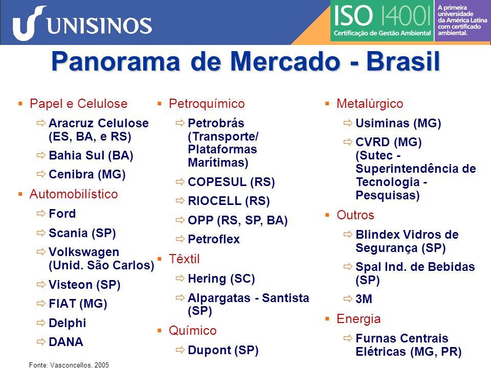 Panorama de Mercado - Brasil