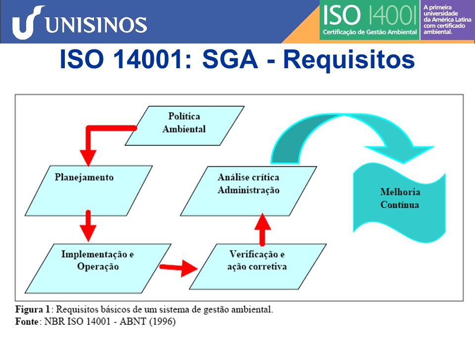 ISO 14001: SGA - Requisitos