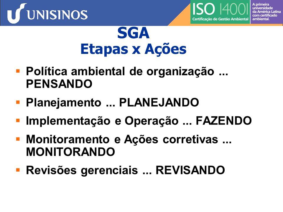 SGA Etapas x Ações Política ambiental de organização ... PENSANDO