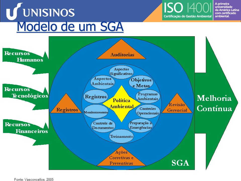 Modelo de um SGA Fonte: Vasconcellos, 2005