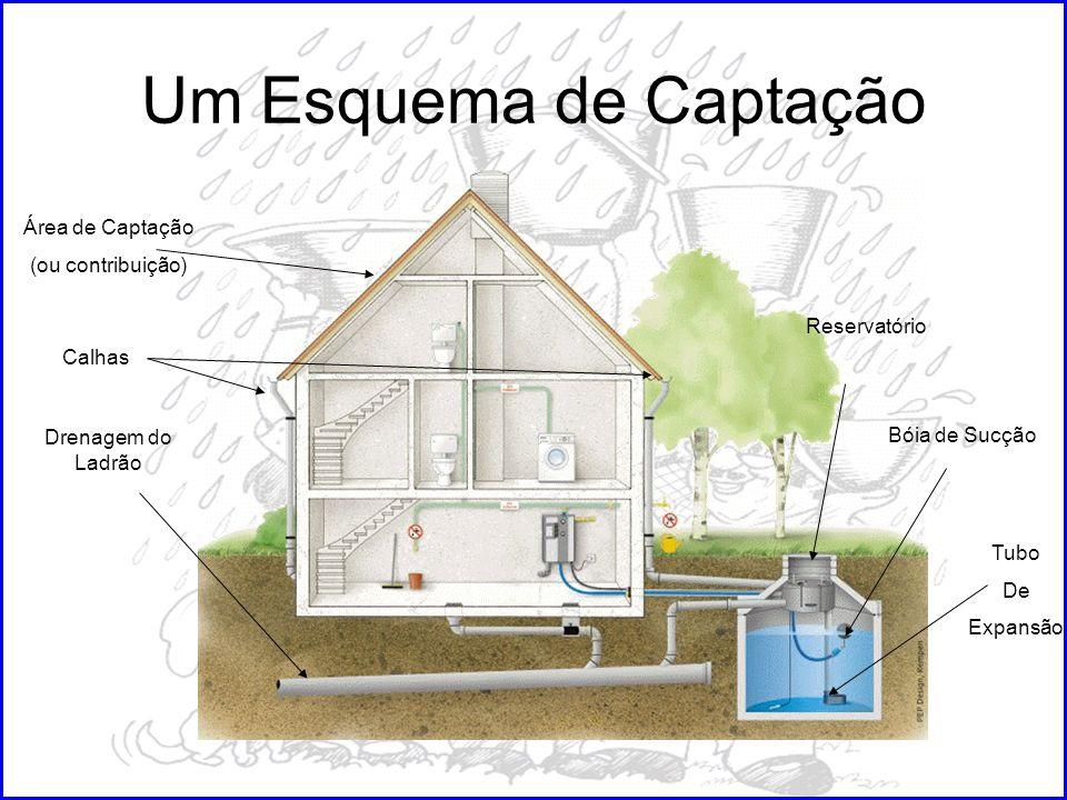 Um Esquema de Captação Área de Captação (ou contribuição) Reservatório