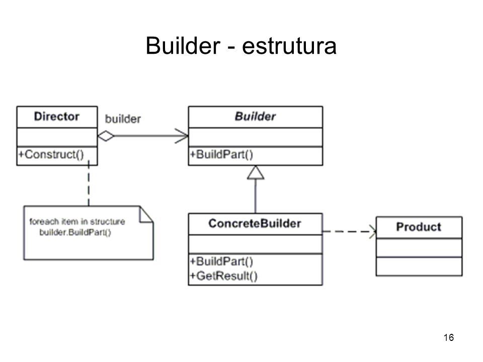 Builder - estrutura