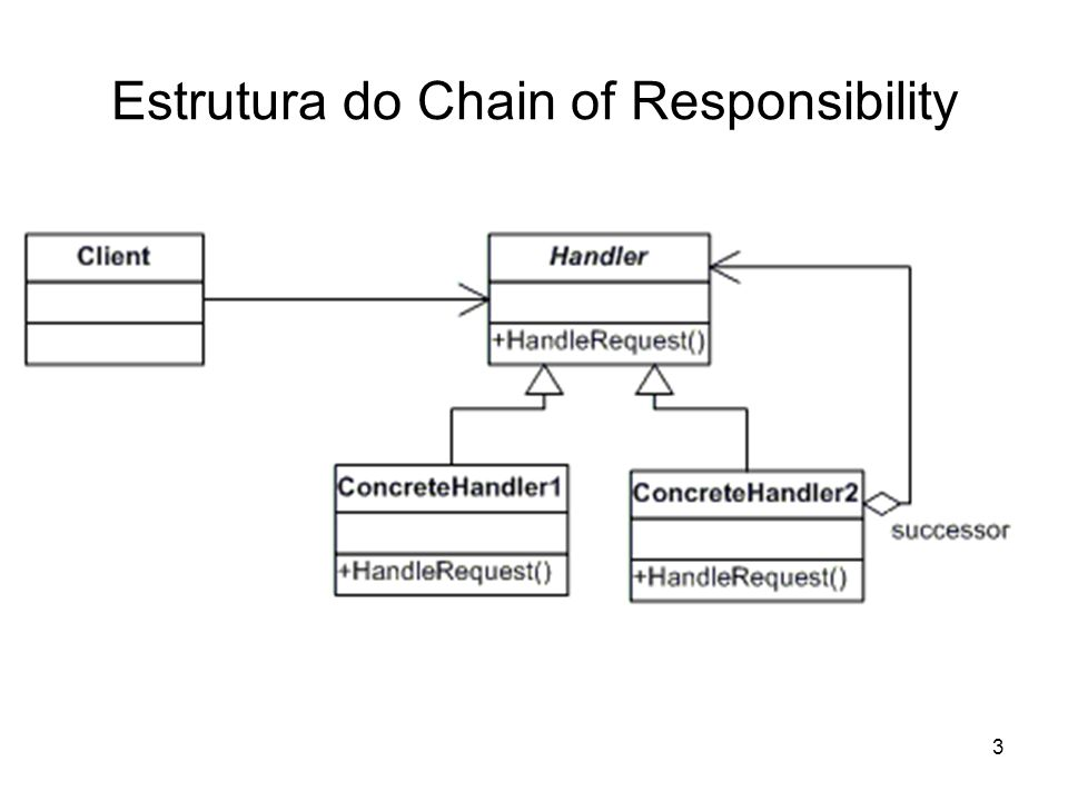 Estrutura do Chain of Responsibility