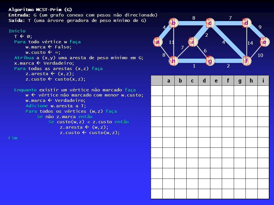          b c d a i e h g f Algoritmo MCST-Prim (G)