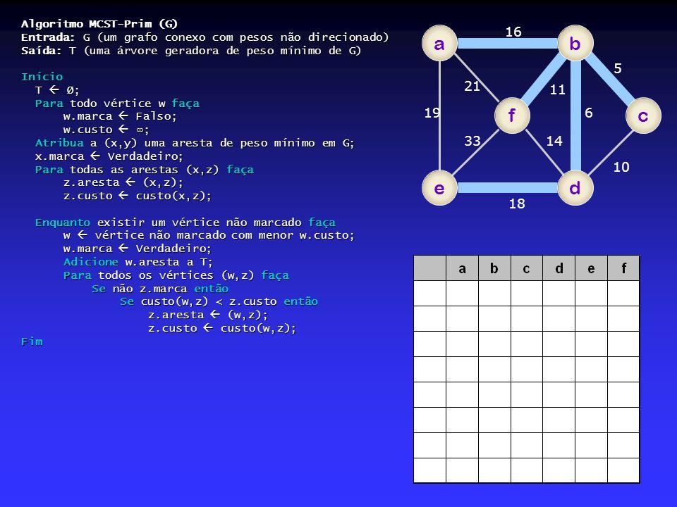 a b f c e d 16 5 21 11 19 6 33 14 10 18 Algoritmo MCST-Prim (G)