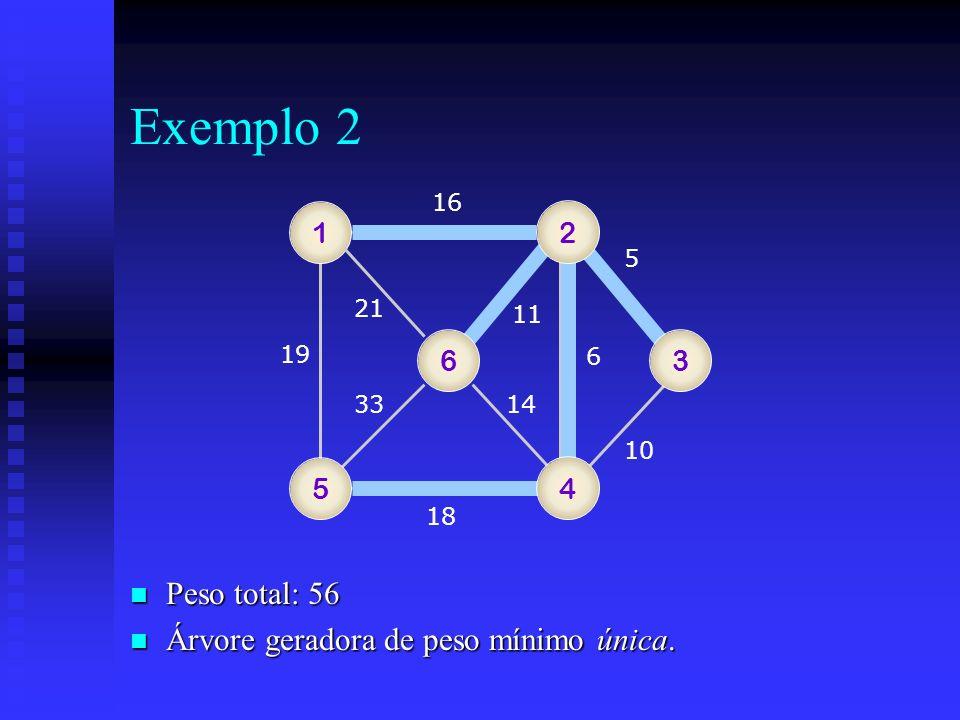 Exemplo 2 Peso total: 56 Árvore geradora de peso mínimo única. 1 2 6 3