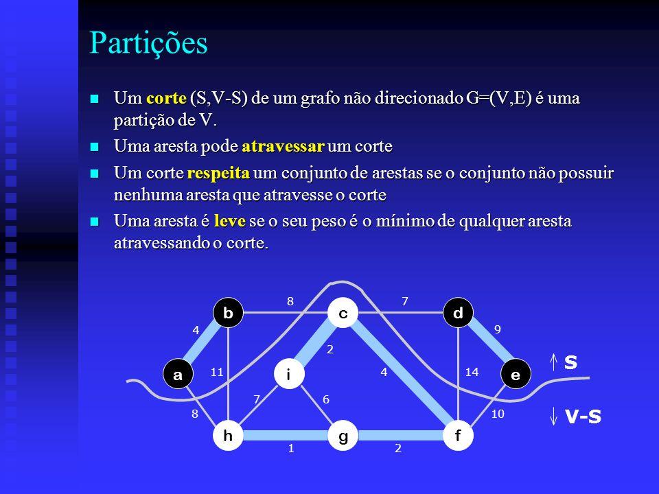 Partições Um corte (S,V-S) de um grafo não direcionado G=(V,E) é uma partição de V. Uma aresta pode atravessar um corte.