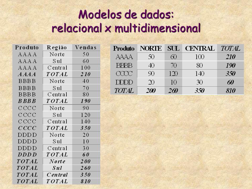 Modelos de dados: relacional x multidimensional