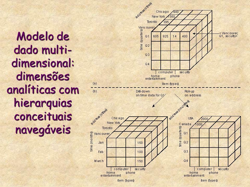 Modelo de dado multi-dimensional: dimensões analíticas com hierarquias conceituais navegáveis