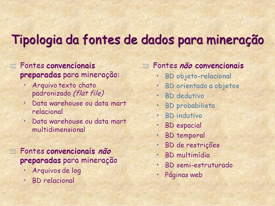 Tipologia da fontes de dados para mineração