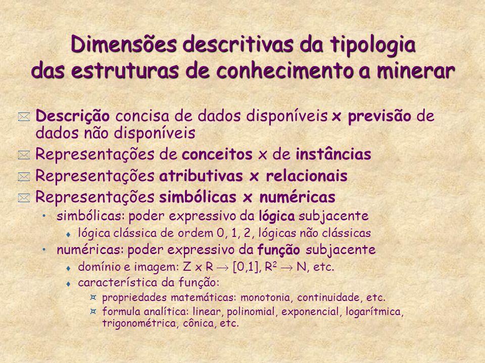 Dimensões descritivas da tipologia das estruturas de conhecimento a minerar