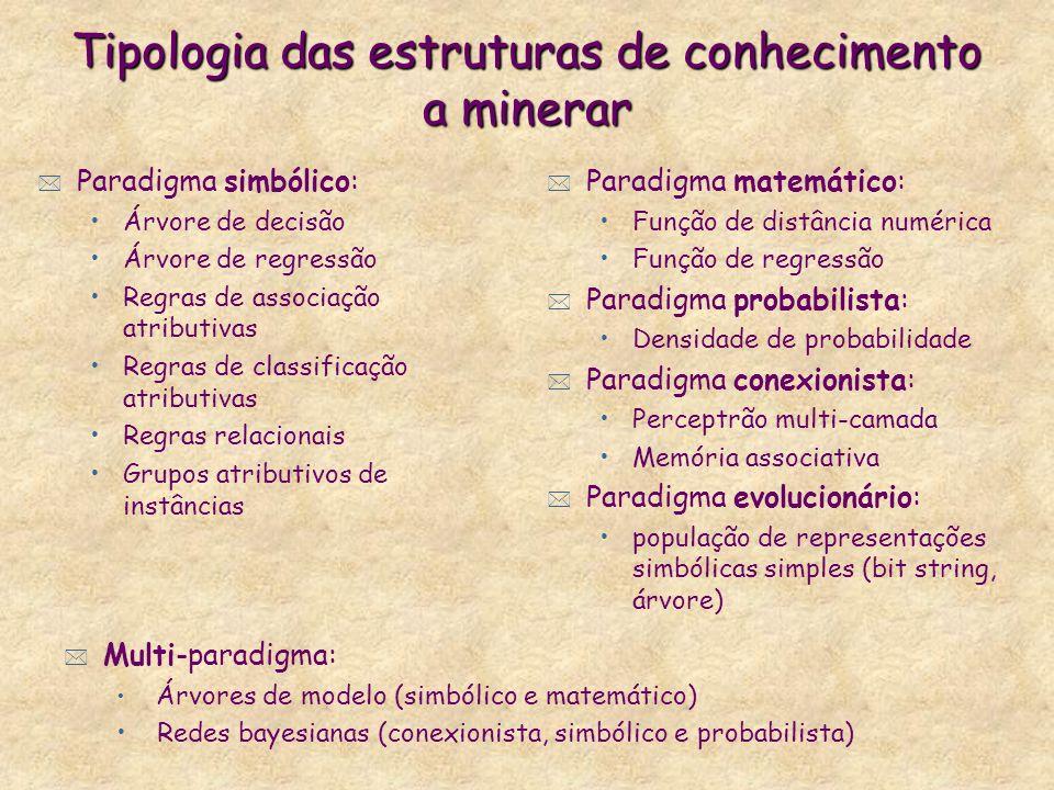 Tipologia das estruturas de conhecimento a minerar